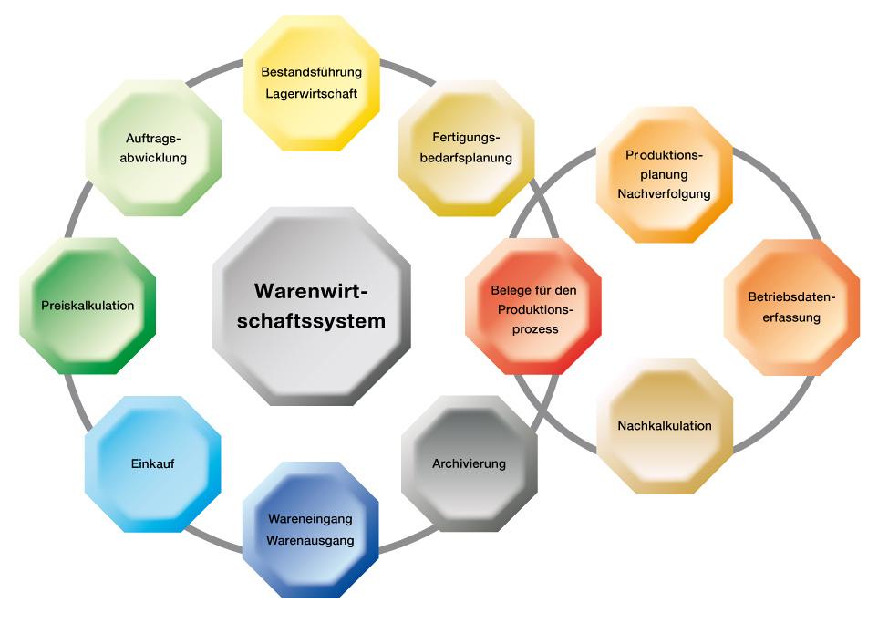 Warenwirtschaftssystem einführen